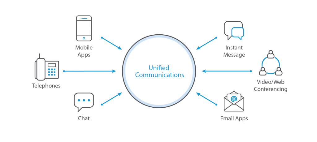 Unified Comms